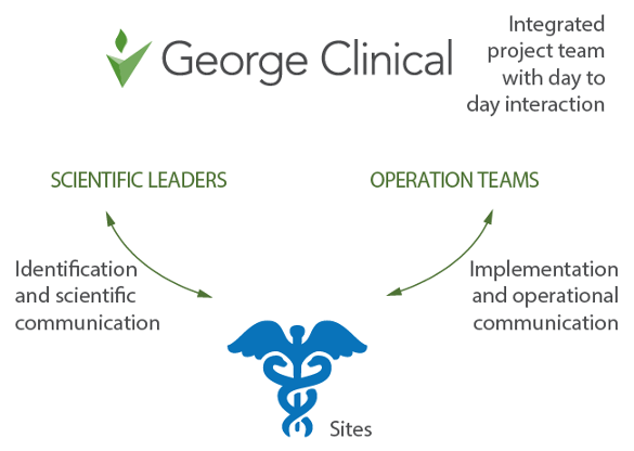 George Clinical Model