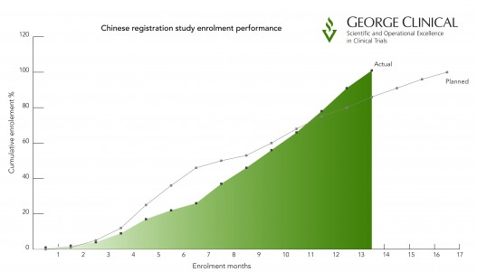 China registration study enrollment performance
